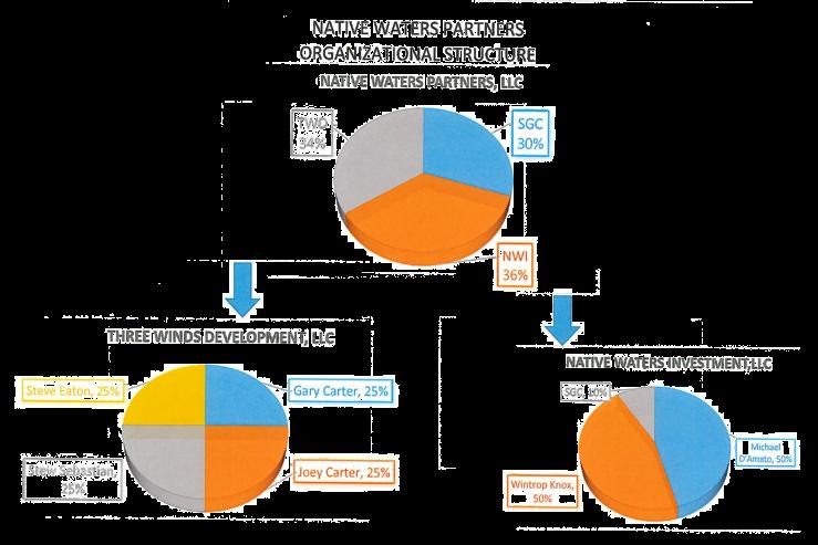 Resized Perfect No Backgorunf NWP Organization Chart
